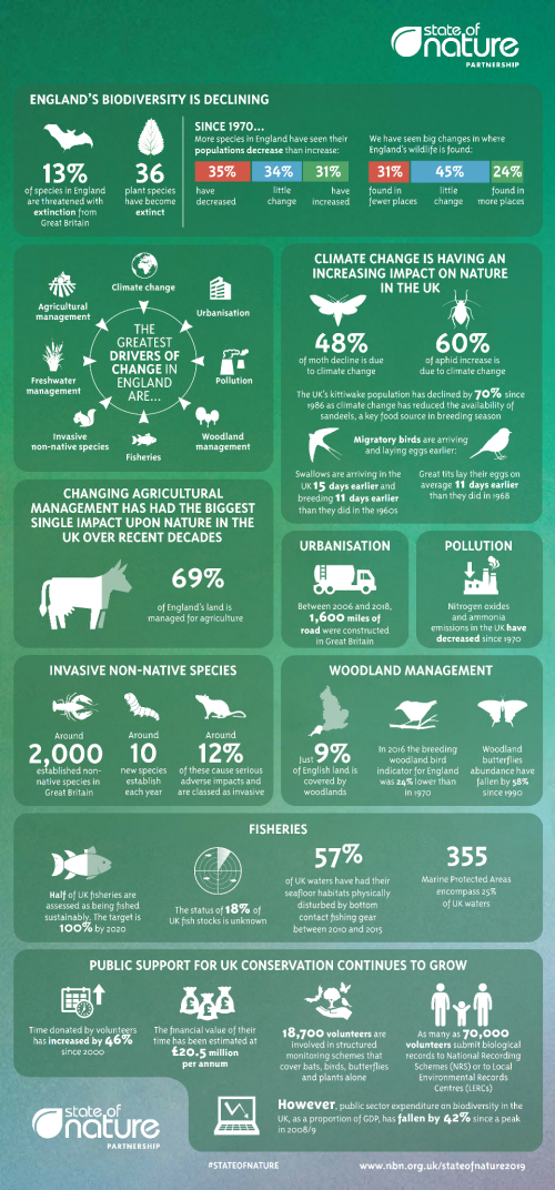 State of Nature infographic (State of Nature Partnership)