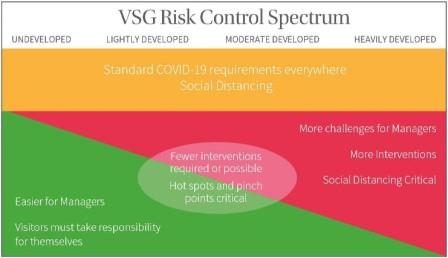 VSG Risk Control Spectrum diagram