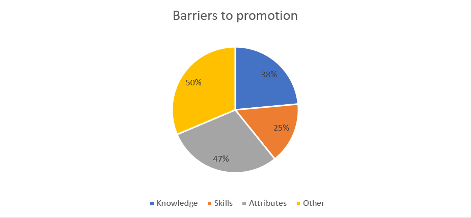 Barriers to promotion pie chart (Career Ecologists)
