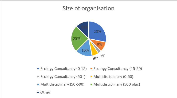 Size of organisation data pie chart (Career Ecologists)