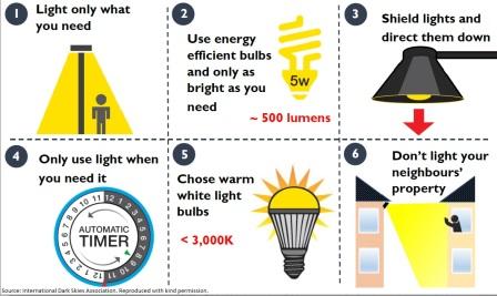 Help protect our dark skies by using light responsibly (Courtesy: International Dark-Sky Association)