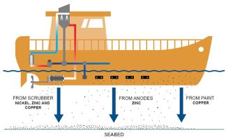 Graphic showing where metals come off ships